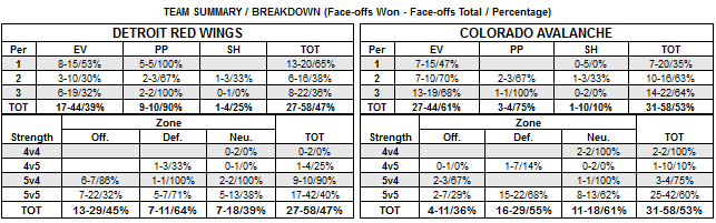 Faceoff summary - team