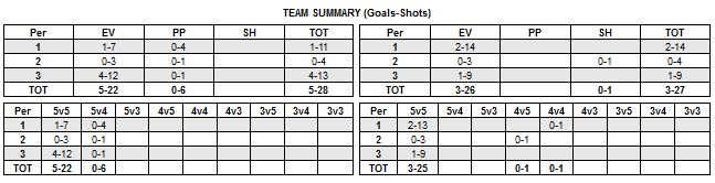 Shot summary - team