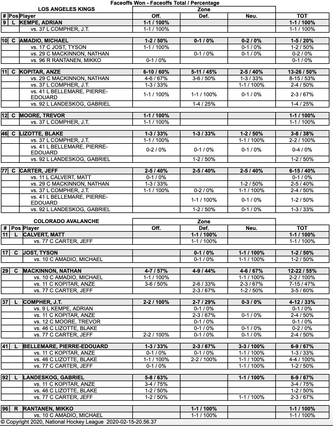 Stadium Series 2020 stats